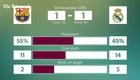 Thống kê trận lượt đi tại Camp Nou Phải nhờ tới bàn thắng ở phút 90 của trung vệ Sergio Ramos, Real Madrid mới ra về với 1 điểm trong tay.