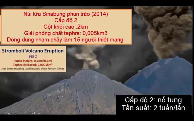 Cấp độ những vụ núi lửa phun trào từng xảy ra.