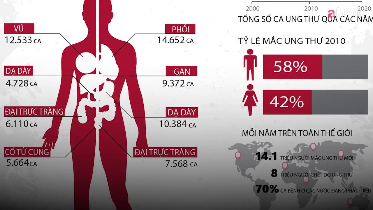 Giật mình về số liệu tỷ lệ phụ nữ mắc bệnh ung thư phổi