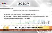 Nga thúc đẩy tiến độ tiêm vaccine COVID-19