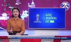 Toàn cảnh FIFA World Cup™ - 21/6/2018