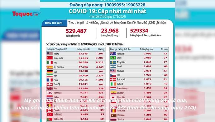 Mỹ trở thành vùng dịch lớn nhất thế giới