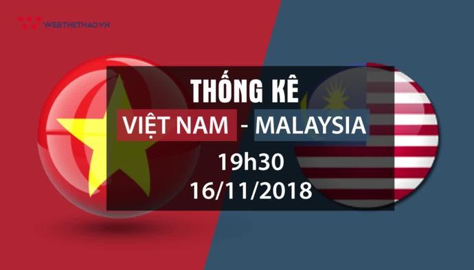 Th?ng kê bóng ?á vòng b?ng AFF Cup 2018: ?T Vi?t Nam - ?T Malaysia