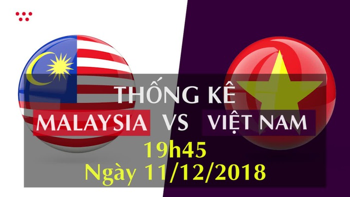 Thống kê bóng đá Chung kết AFF Cup 2018: ĐT Malaysia - ĐT Việt Nam
